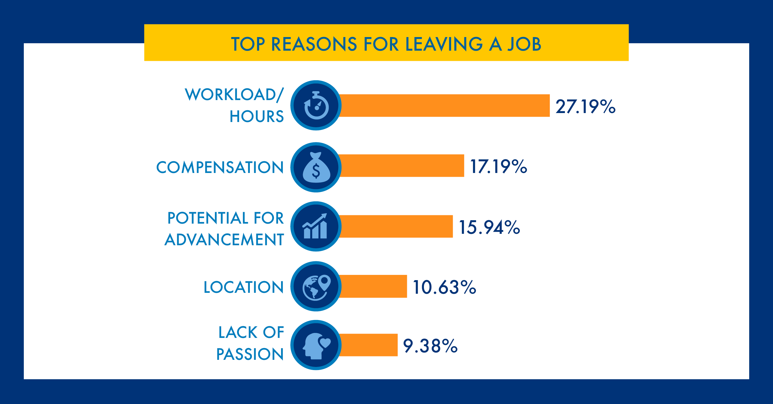 Top reasons for leaving a job