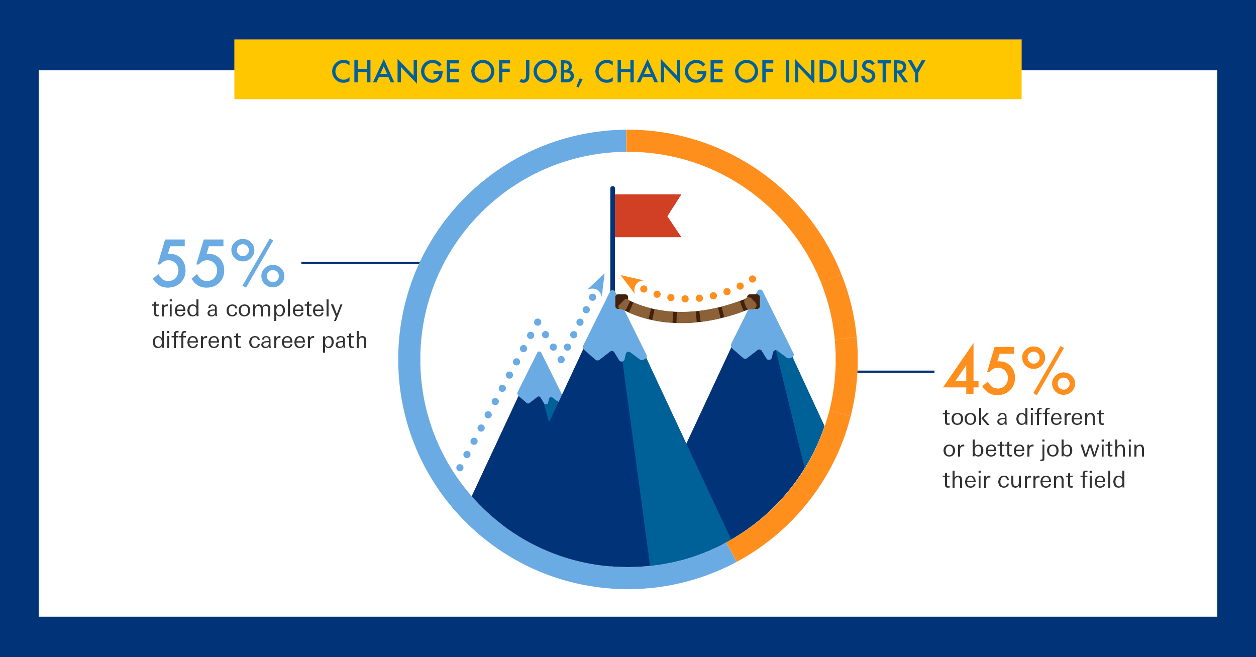 Change of job, change of industry. 55% of people tried a completely different career path.