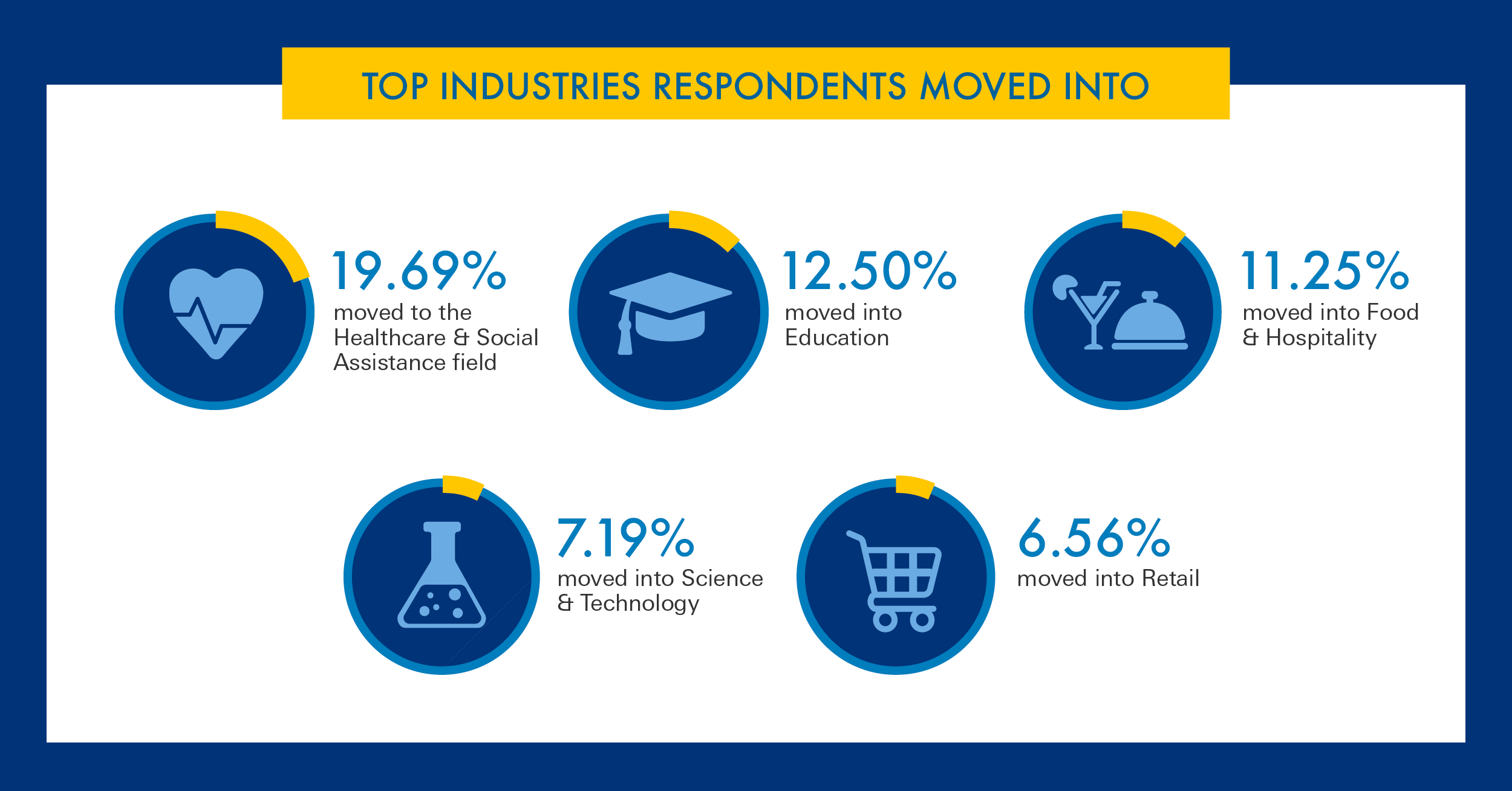 Top industries respondents moved into