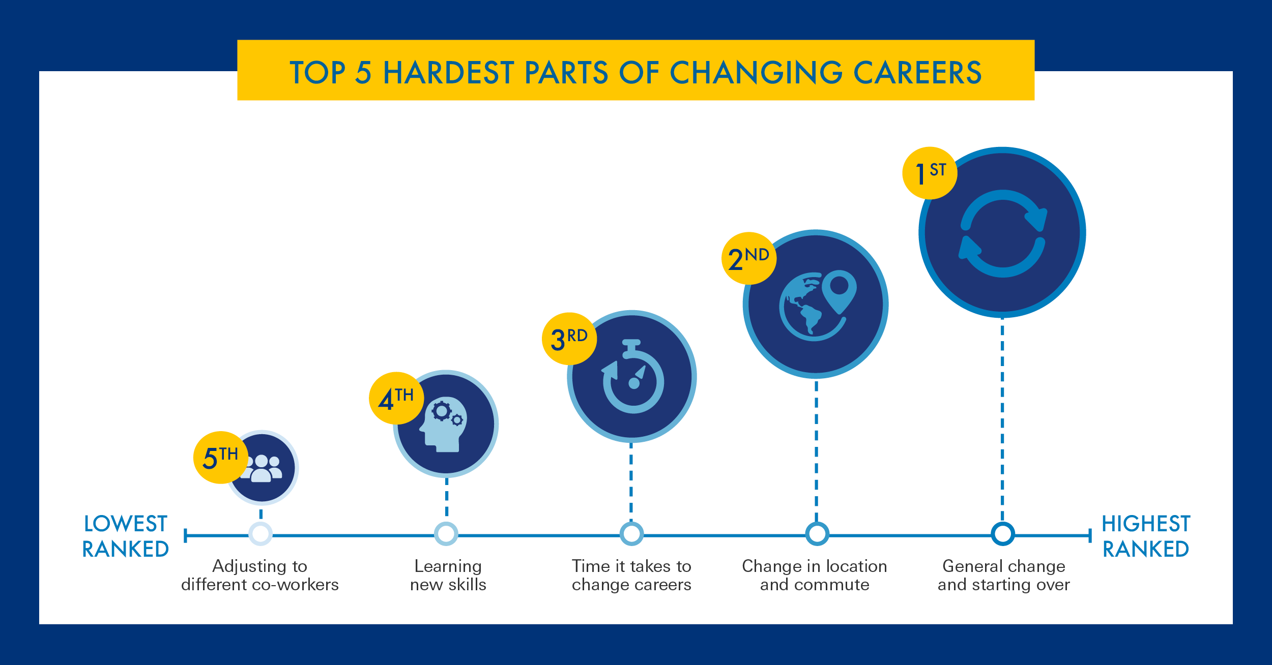 What to Know for Changing Your Career After 30 | Drexel Online