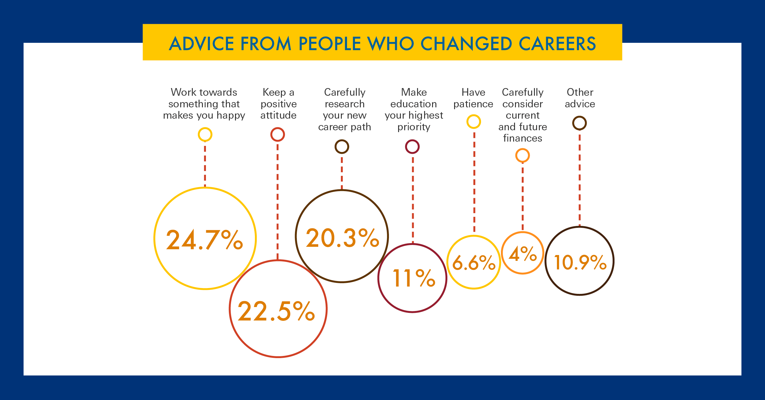 Advice from people who changed careers