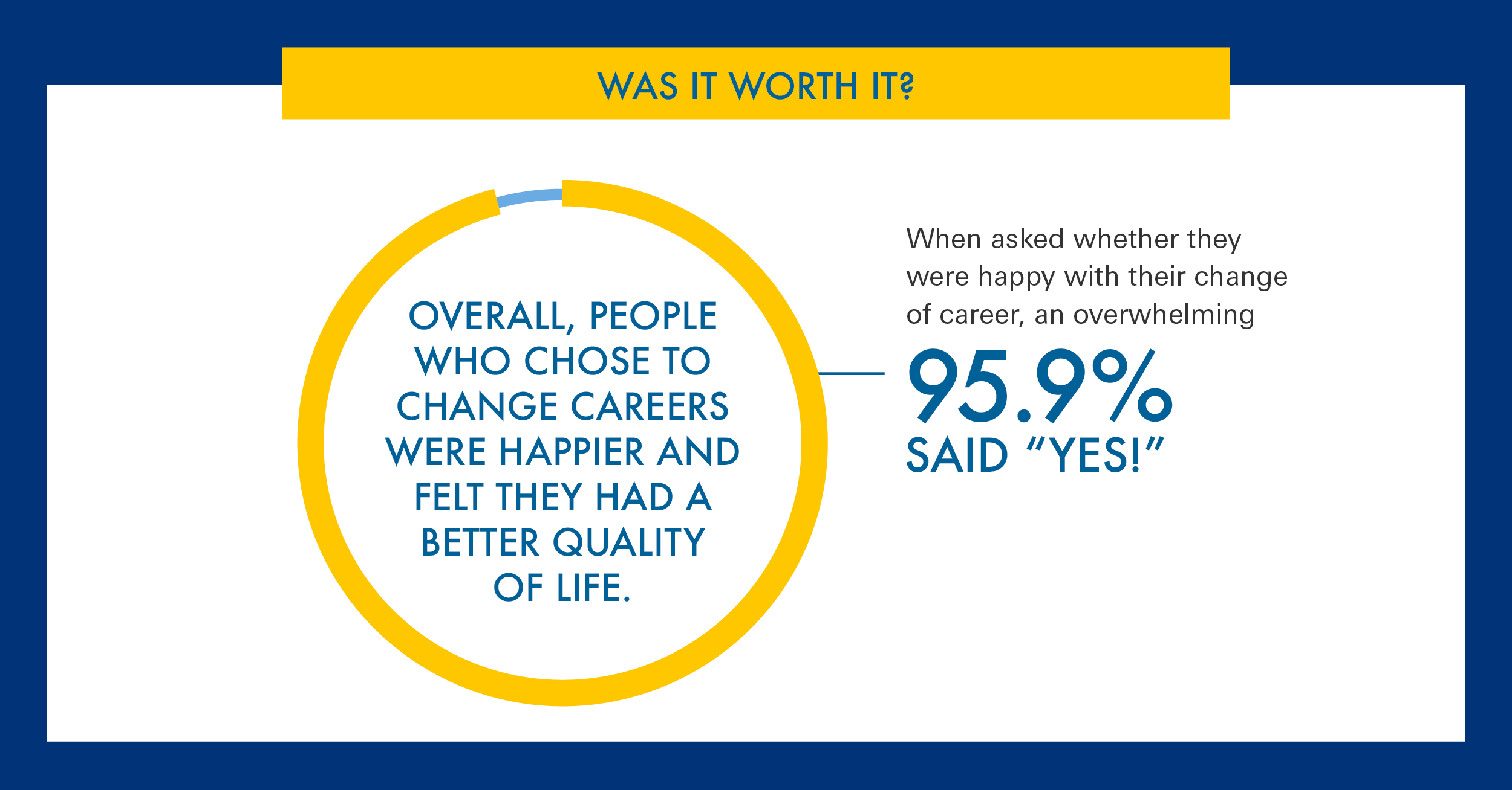 Was a career change worth it – 95.9% said yes
