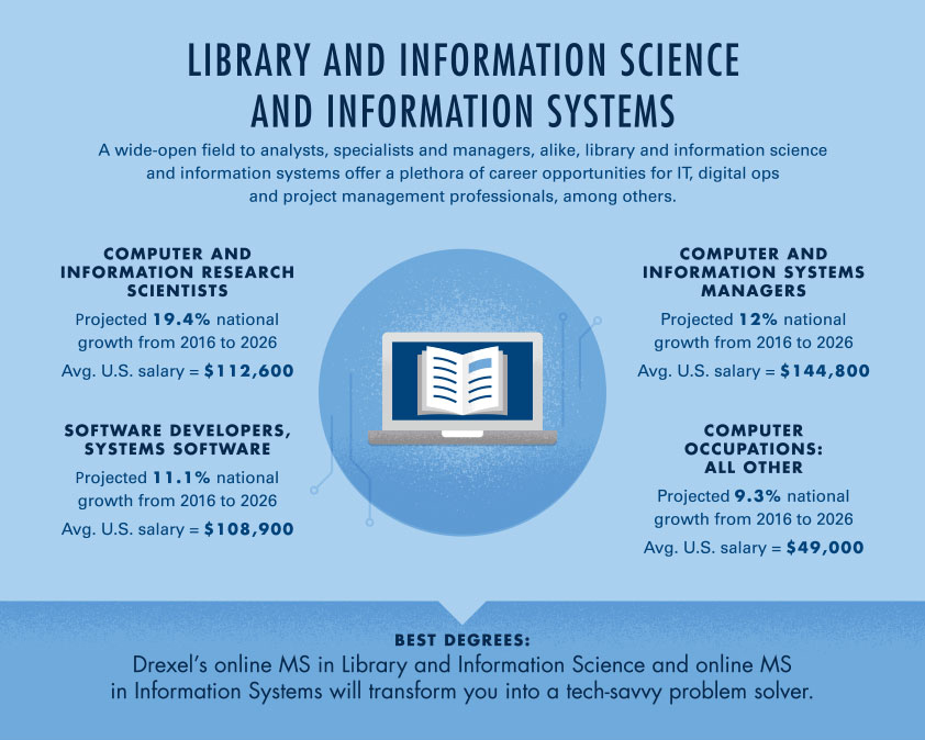 Infographic: Library and Information Science Industry Stats