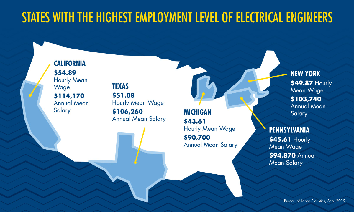 Inforgraphic - Electrical Engineering Jobs by State