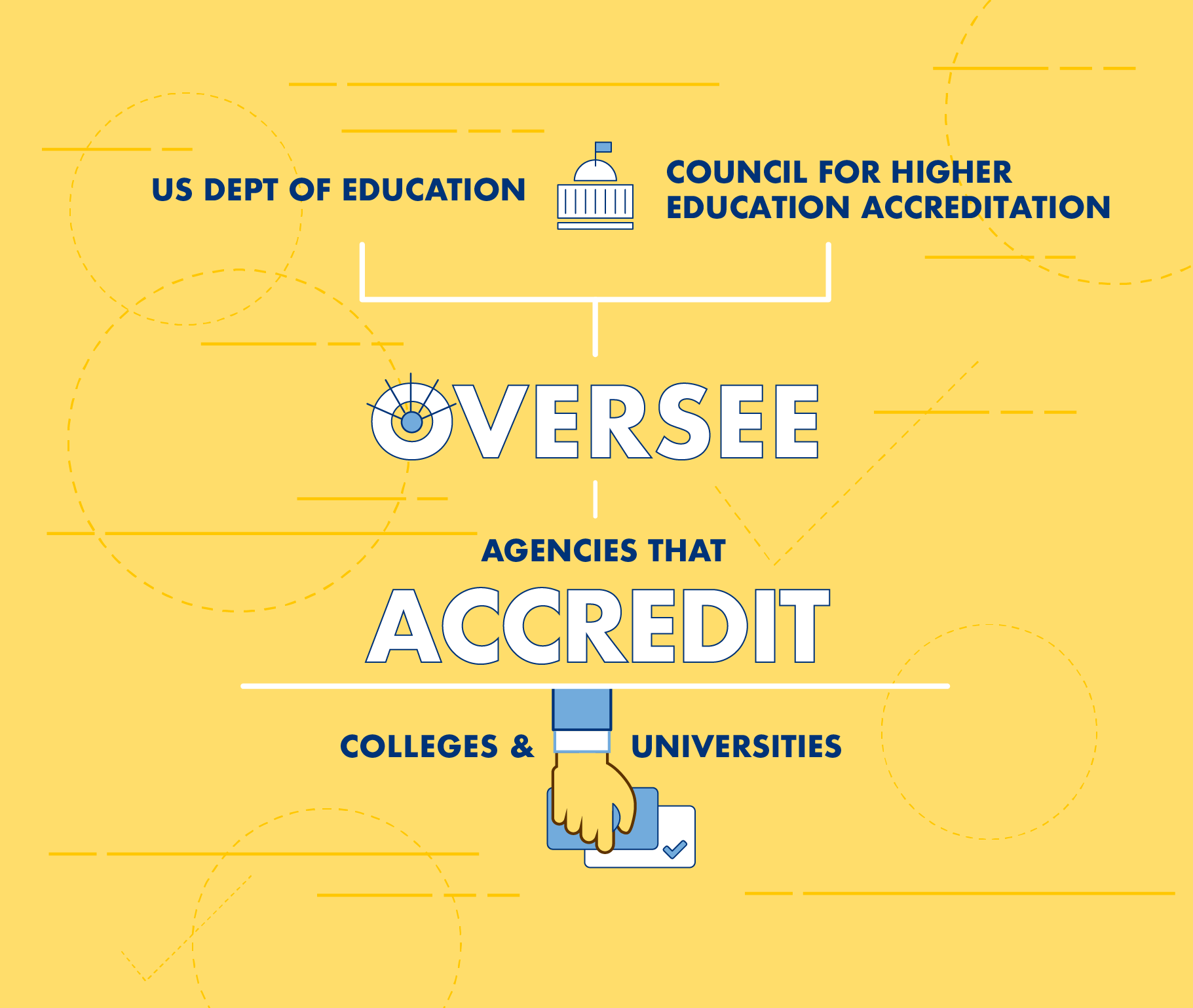 How are colleges accredited?