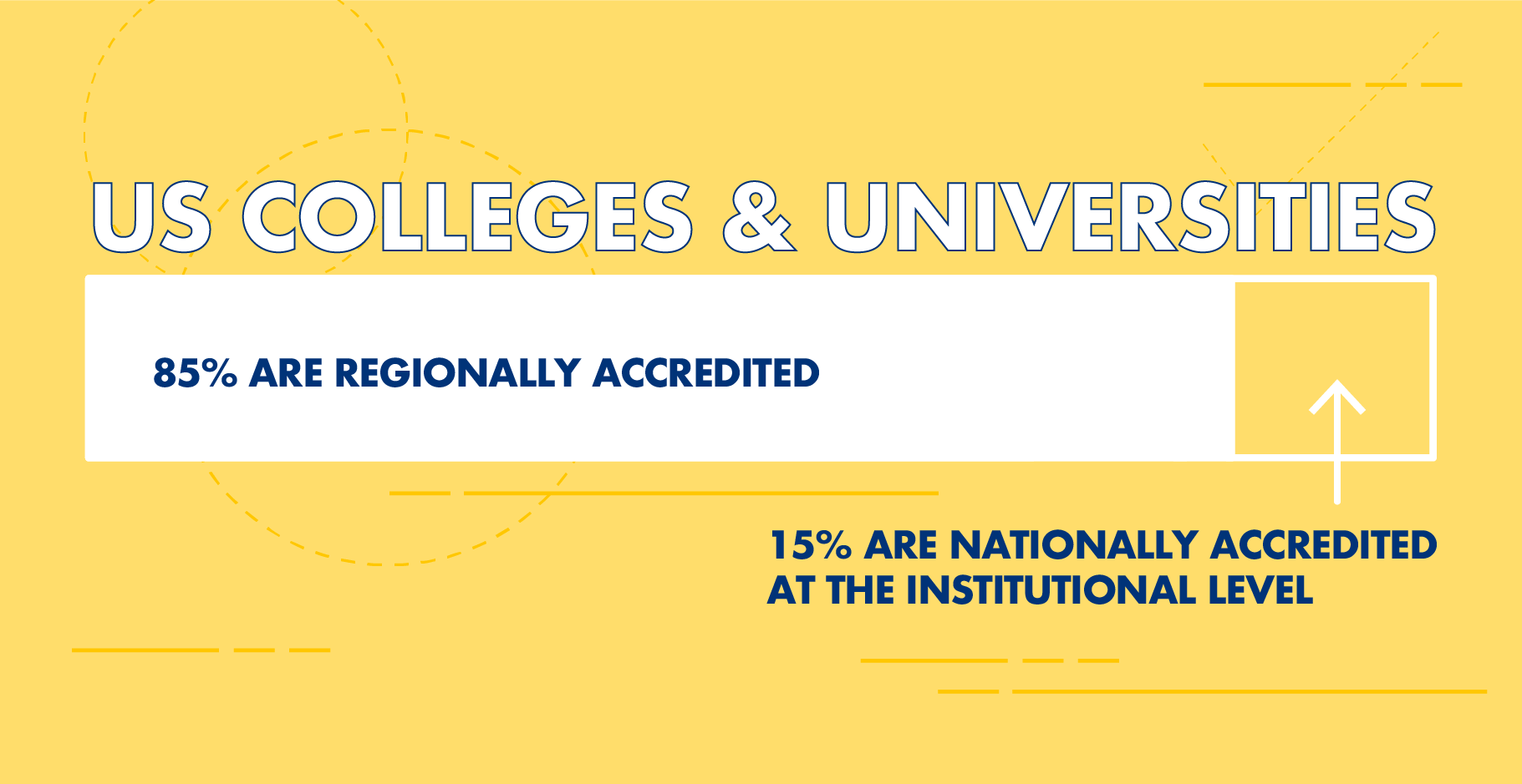 85% of US colleges and universities are regionally accredited