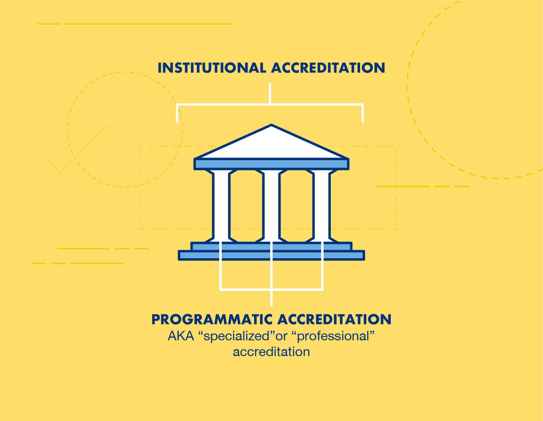 Difference between institutional accreditation and programmatic accreditation