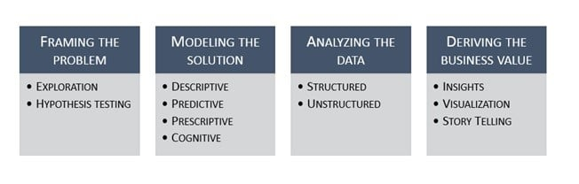 Drexel University's MS in Business Analytics three core pillars