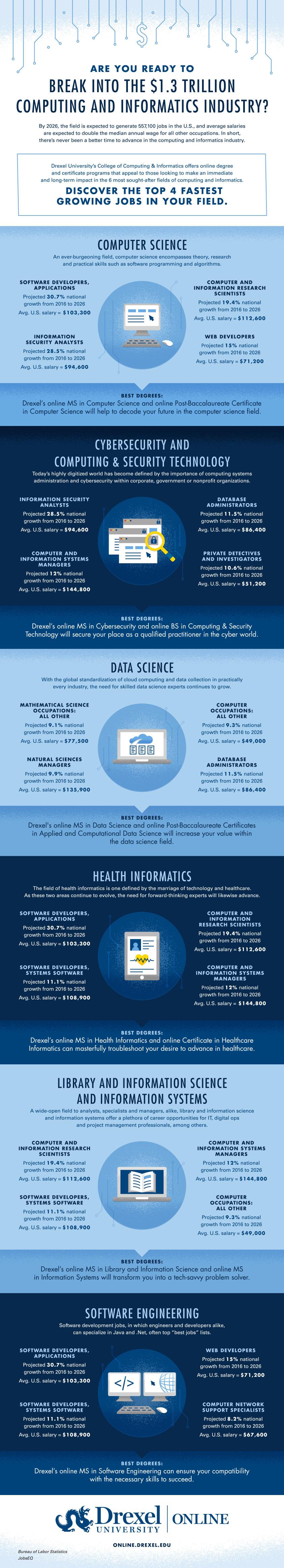 Online Master S In Health Informatics Drexel Online
