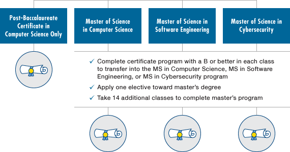 The differences between computer science and software engineering comparison chart by Drexel University Online