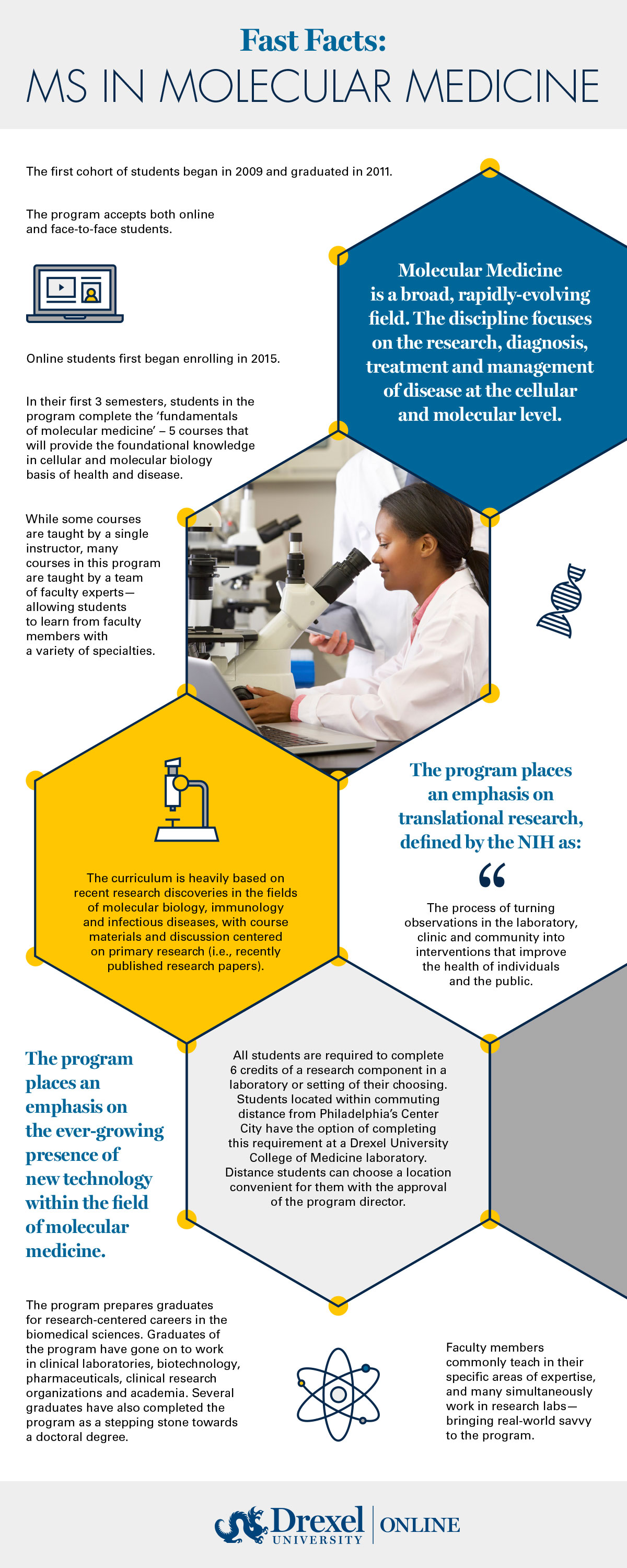MS in Molecular Medicine Fast Facts Infographic
