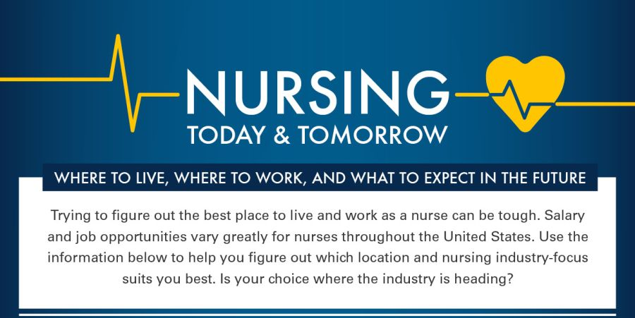 the future of nursing  best places to live  u0026 work