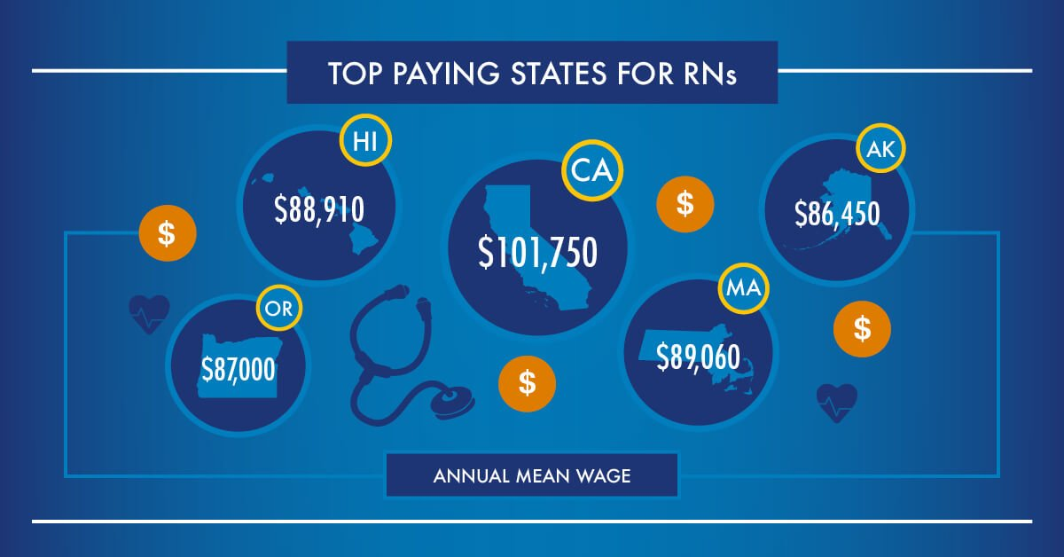 Top paying states for RNs based on an annual mean wage