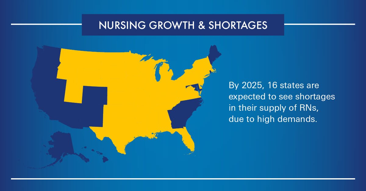 Nursing growth and shortages in the United States