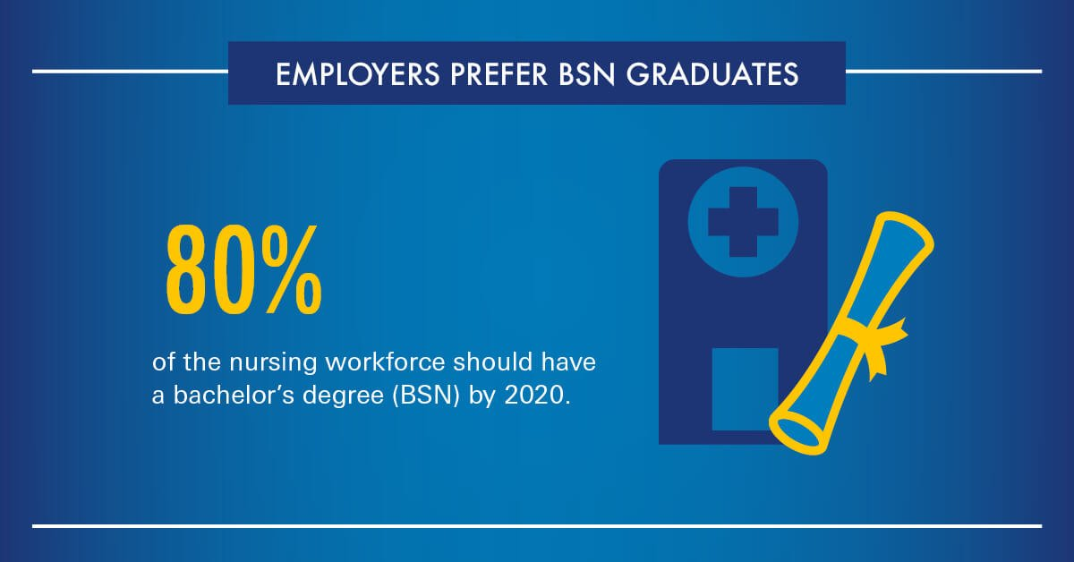 Employers prefer BSN graduates – 80% of nurses should have a BSN by 2020