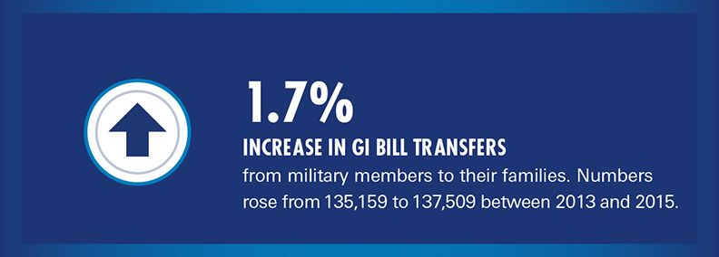 post 9/11 gi bill transfer increases